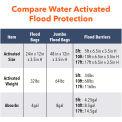 Quick Dam 5' Flood Barrier - 2 Barriers/Pack QD65-2