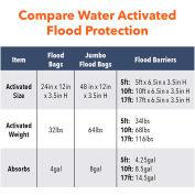 Global Approved 17' Flood Barrier - 15 Barriers QD617-15 - Pkg Qty 15