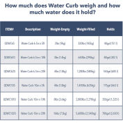 "Quick Dam 6-1/2""H X 5'L Water Curb Leak Diverter - QDWC65"
