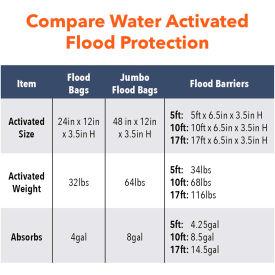 Quick Dam 10' Flood Barrier - 1 Barrier/Pack QD610-1