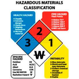 "NMC HMC3R Hazardous Materials Classification Sign, 3-1/2"" X 2-1/2"", Red/Yellow/White/Blue, Plastic"