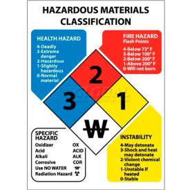 "NMC HMC8R Hazardous Materials Classification Sign / 11"" X 8"" / Red / Yellow / White / Blue / Plastic"
