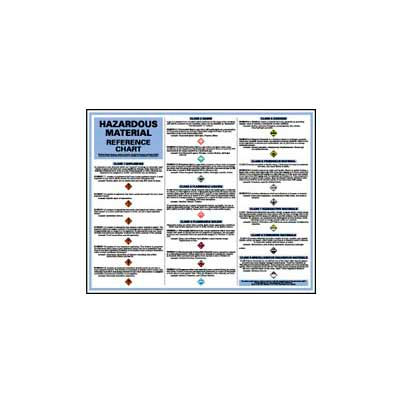 Poster, Hazardous Material Reference Chart, 24 x 30