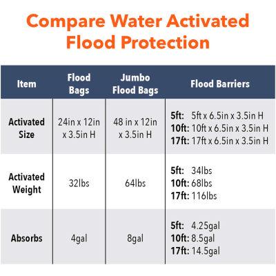 Global Approved 10' Flood Barrier - 1 Barrier/Pack QD610-1