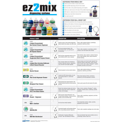 Wall Chart for EZ2Mix Dilution Control Program